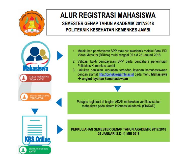 Alur Registrasi Mahasiswa lama Poltekkes Kemenkes Jambi